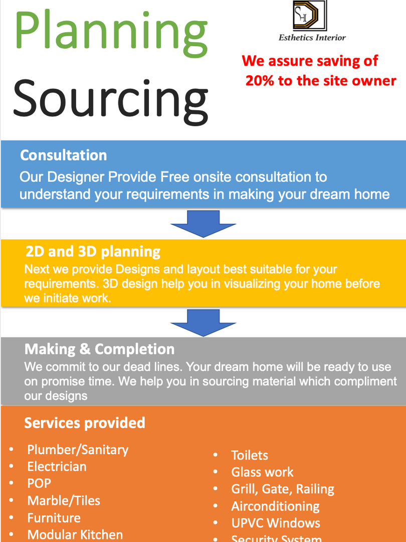Planning & Sourcing