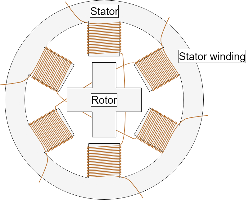 Diagram of stepper motor basic construction, which has winding wounded on its stator part and rotor is a permanent magnet.