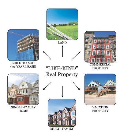 Like-Kind-Real-Property-1031-Exchange