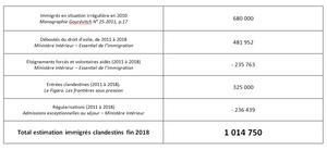 Tableau récapitulant le calcul estimant le nombre de clandestins en France