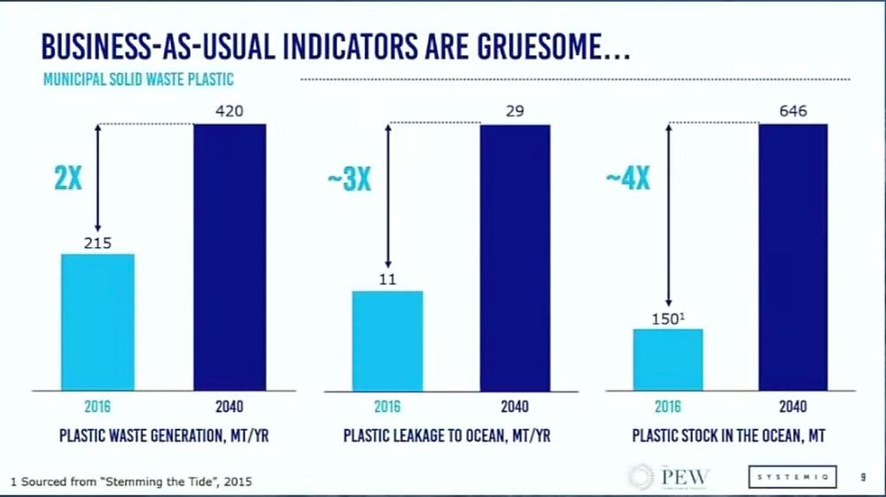 Plastic Pollution Prognosis
