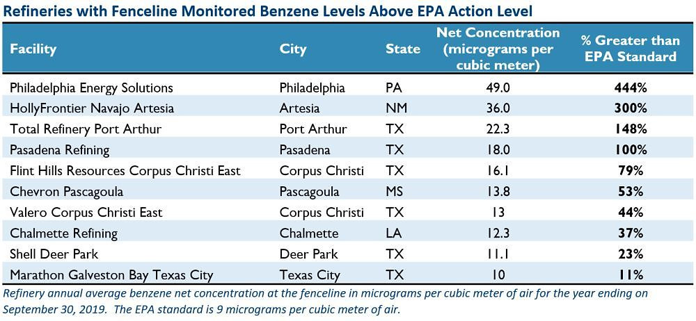 Benzene report table above EPA action level