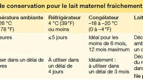 Petit mémo de la conservation du lait à l'intention de la personne qui garde le béb