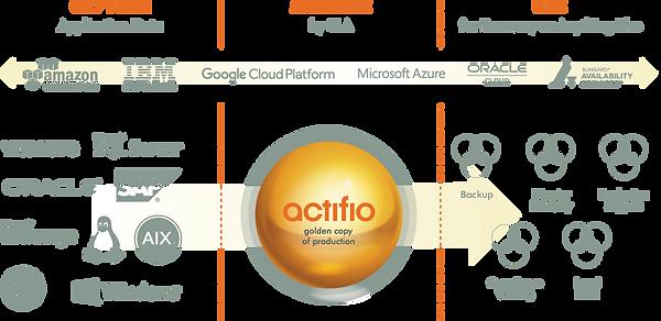 Radically simple Actifio Mexico Q-ek copy data management cdm Rubrik