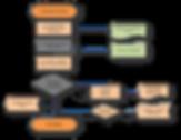 ASKET Review process