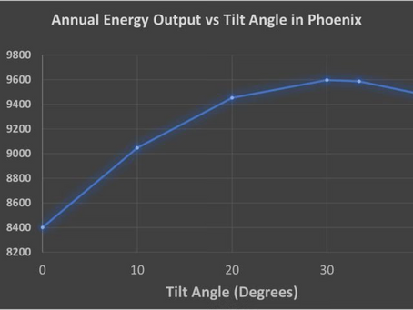 Solar Panel Angle Difference I PremierImprovementsOne.com