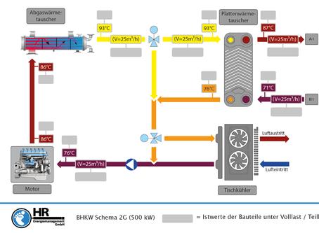 Beseitigung häufiger Fehler im Kühlkreislauf/Heizkreis von BHKW's!