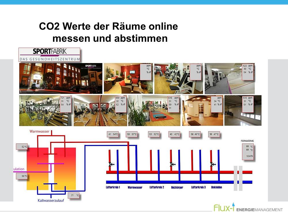 CO2 Werte der Räume online  messen und abstimmen