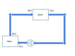 Das Kühlsystem in einem Blockheizkraftwerk (BHKW)
