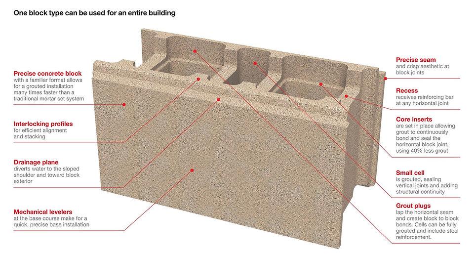 Block Up, Concrete Masonry Unit, CMU