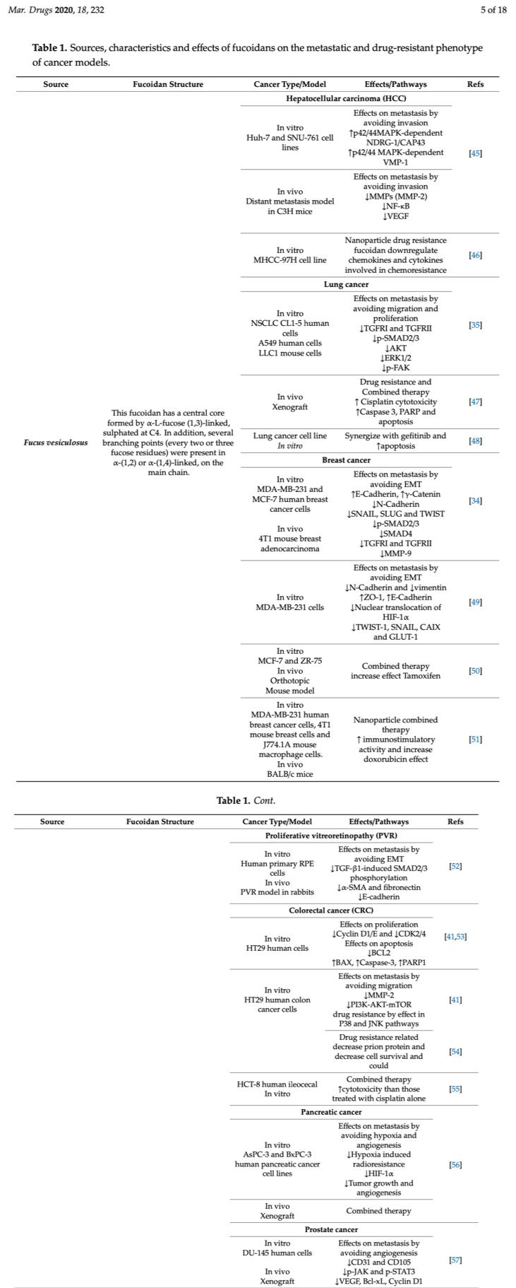 Fucus vesiculosus and anticancer properties via metastasis