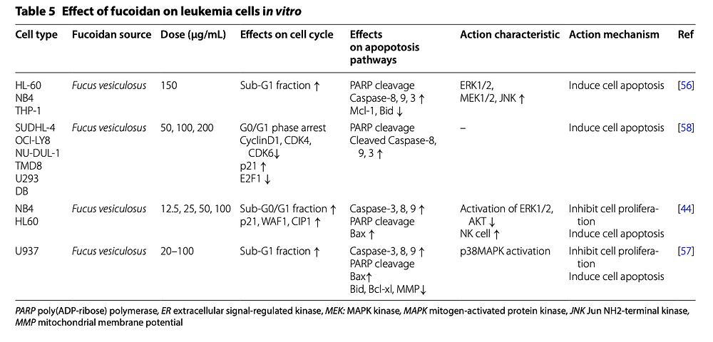 fucoidan and leukemia