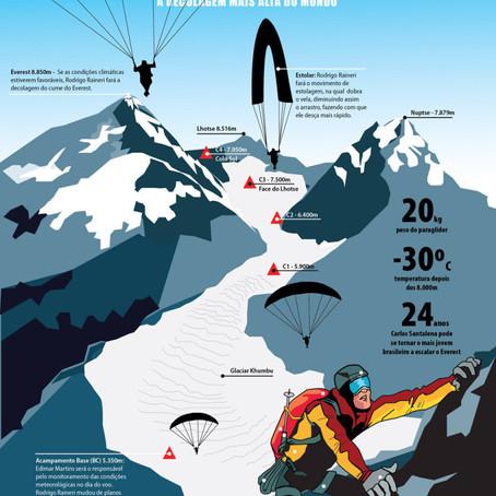 """A """"rampa"""" está à 8.848m de altitude. Brasileiro deseja decolar de parapente do Monte Everest."""