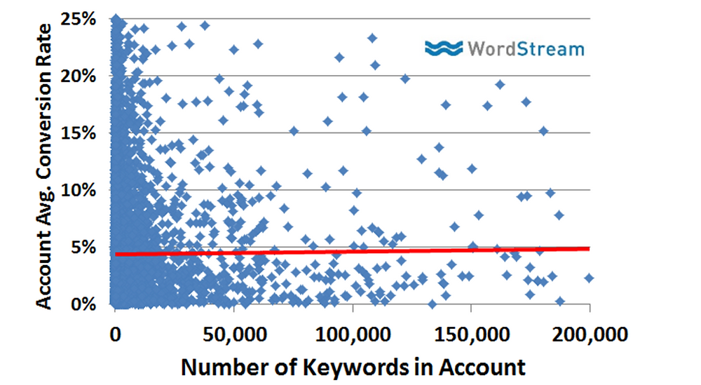 keywords-and-slightly-higher-conversions.png