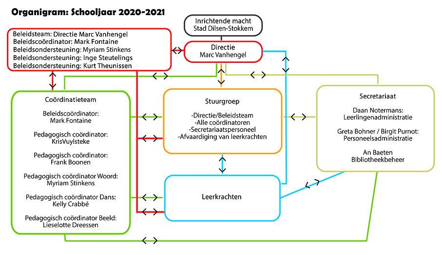 Organigram 2020-2021.jpg