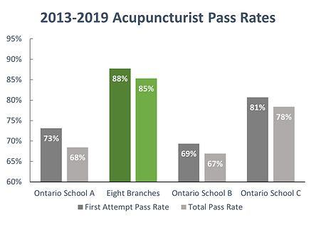 2013-2019 Acupuncture.png