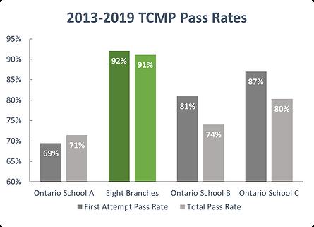 2013-2019 TCMP.png