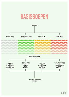 BASISSOEPEN /// 100 % MIVALTI