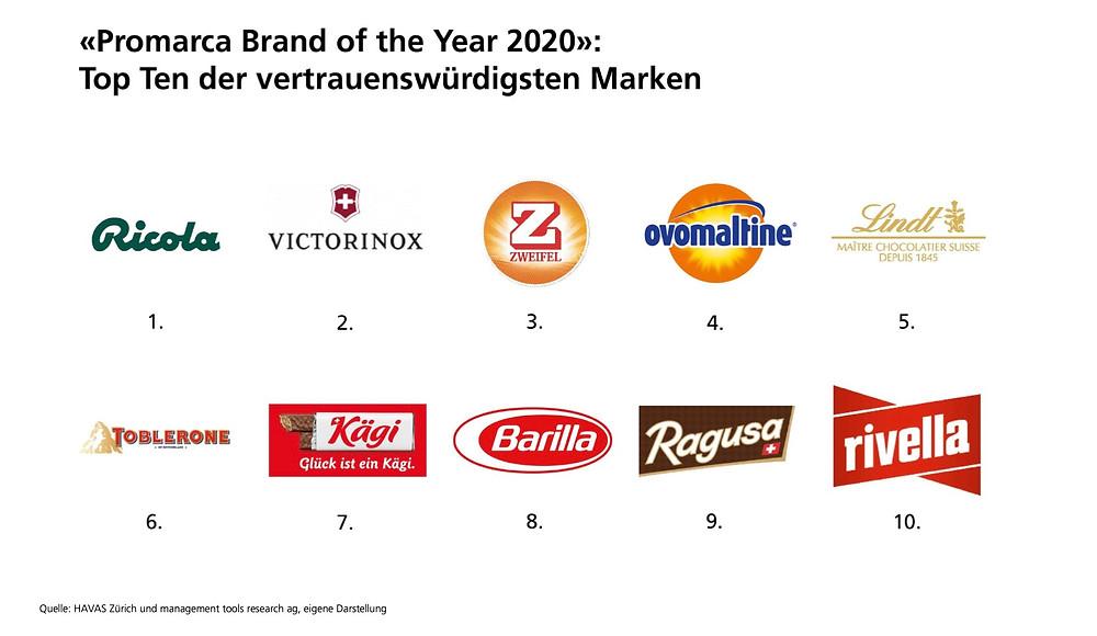 Promarca Brand of the Year 2020: Top Ten der vertrauenswürdigsten Schweizer Marken 2020