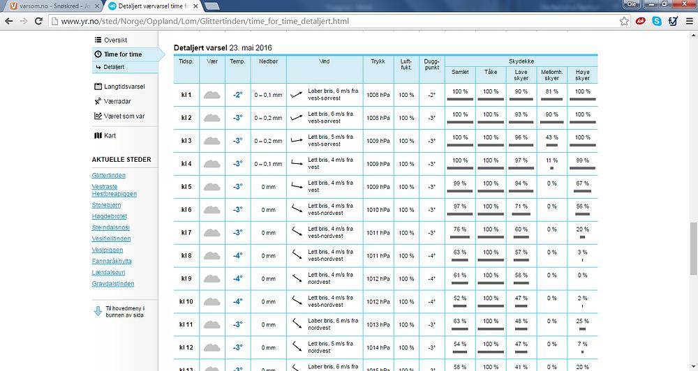 Yr sitt detaljerte time-for-time-varsel er verdt å ta ein titt på. 23.mai er det altså meldt skya på Glittertind, og det er no så. Men at skyene i all hovudsak er tåke og låge skyer vil vera utordringa med å gå på tur på Glittertind denne dagen - hadde det vore 100% høge skyer og 0% tåke og låge skyer er sjansane for ein fin tur vesentleg betre. Det kan altså vera nokre nyansar som er verdt å vita om når det kjem til skya og lettskya vér