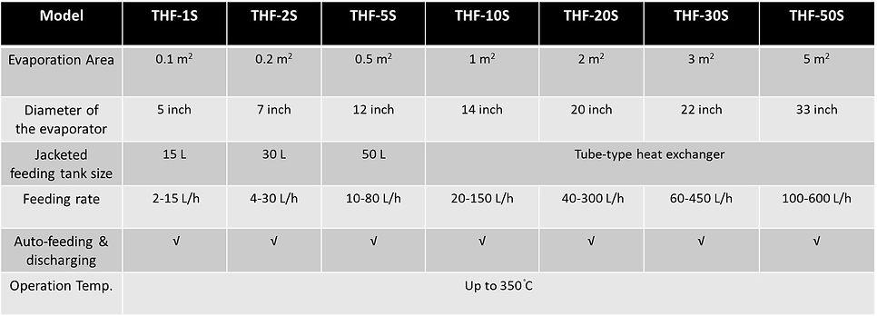 SS thin film evaporator.jpg