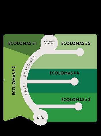 Plan Village Ecolomas, Villa la Angostura