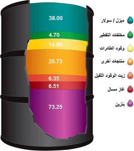 عالم النفط و الغاز مشتقات النفط تكرير النفط نسبة المنتجات بنزين