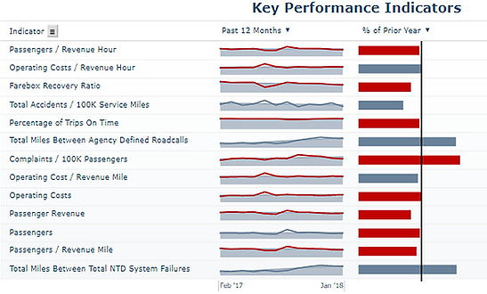 We consolidate your silos of data, and publish them to reports and dashboards such as this one, displaying Key Performance Indicators, by both current trend and performance compared to prior year.