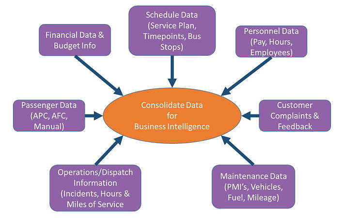 TransTrack Systems' Data Consolidation Graphic, from our Transit Tradeshow handouts.