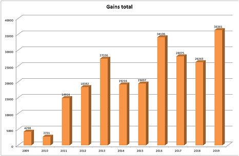 gains_total.jpg