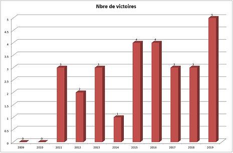 nb_victoires.jpg
