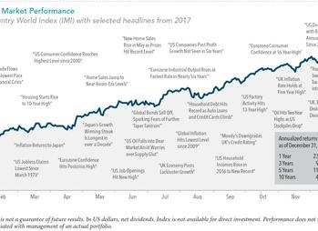 2017 Market Review