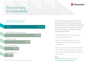 The Cost Of Trying To Time The Market (Slide)