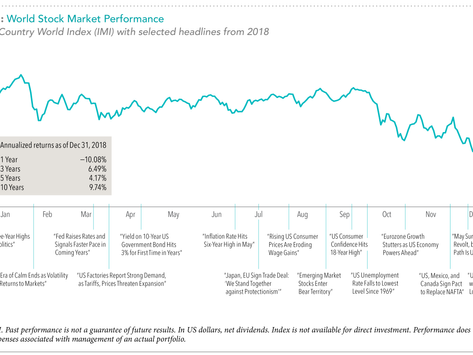 2018 Market Review Commentary