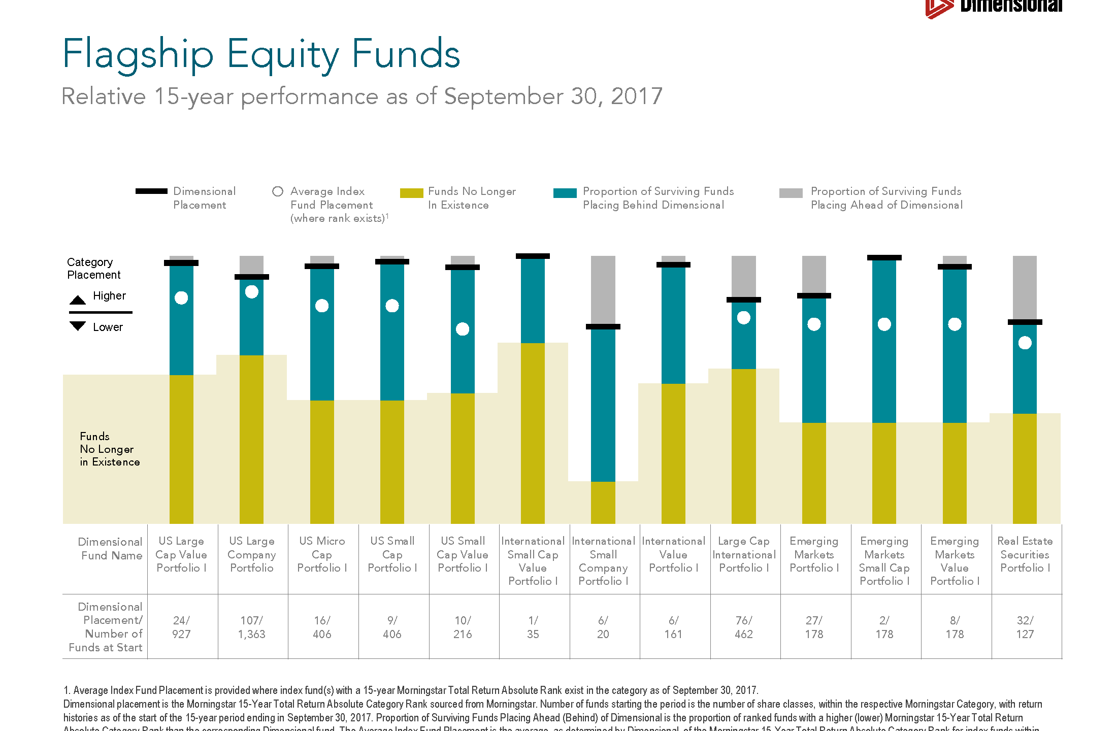 Relative Performance of Flagship Equity Funds (Client Ready)_Page_2