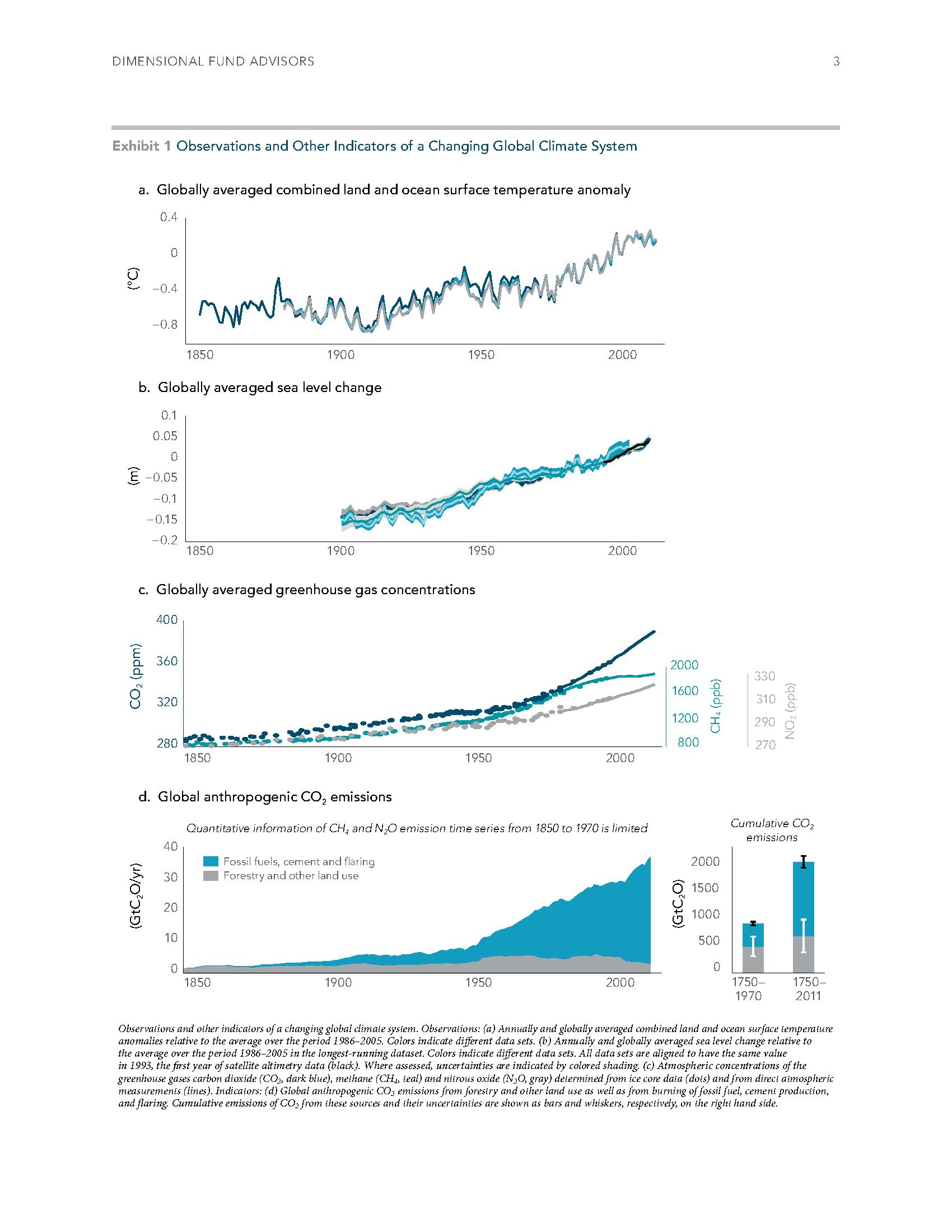 Sustainability Investing CFP DFA 3