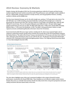 2014 Annual Financial Market Review