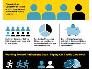 "CFP Board Consumer Survey Series: ""Concerned Strivers"" Have Higher Incomes, Find Saving Hard"