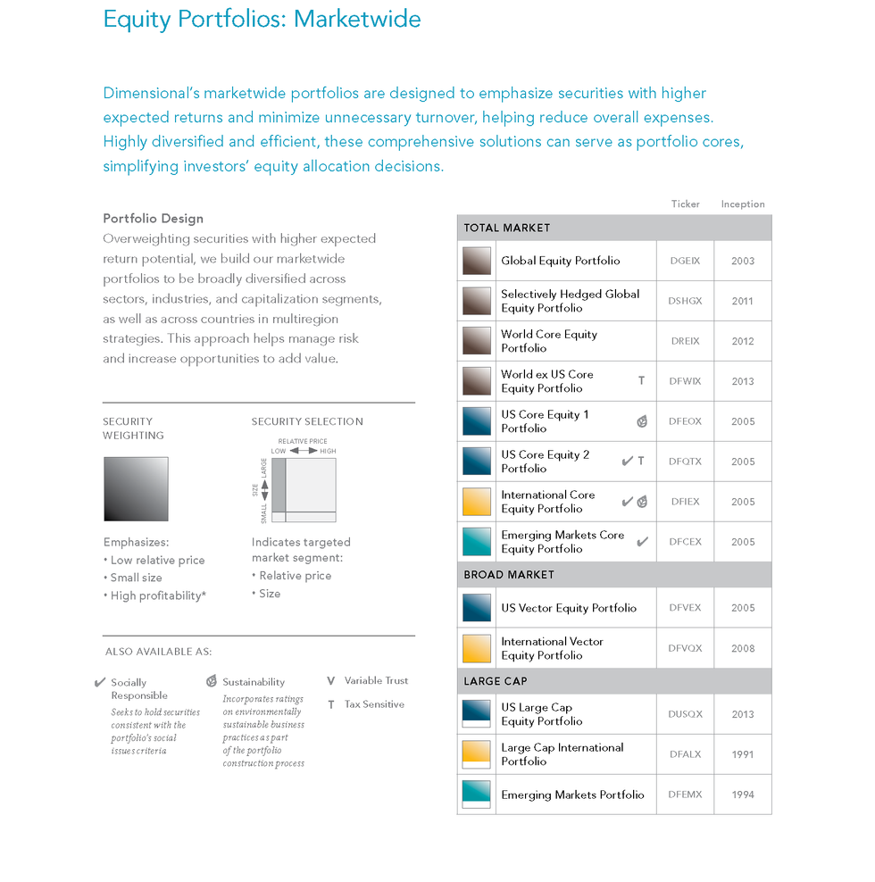 20157-dimensional_investment_portfolios