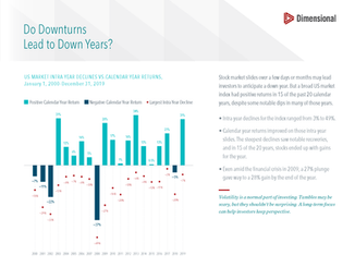 Do Downturns Lead To Down Years? (Slide)