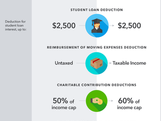 2017 to 2018 Individual Tax Changes Infographic