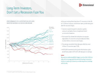 Long-Term Investors, Don't Let a Recession Faze You