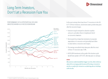 Long-Term Investors, Don't Let a Recession Faze You