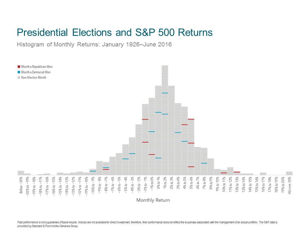 Market Returns During an Election 7
