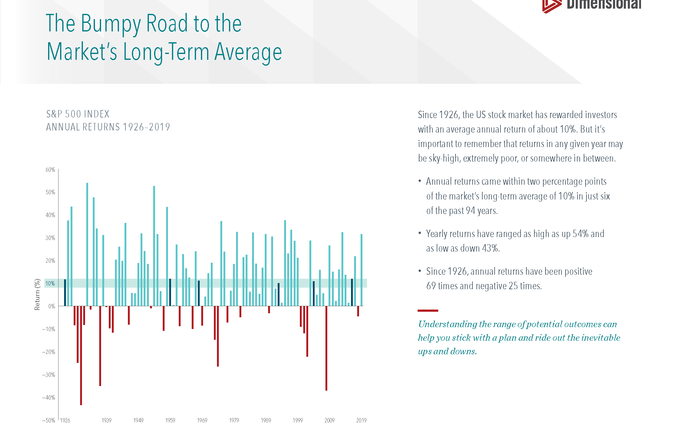 The Bumpy Road to the Market's Long-Term