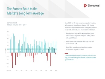 The Bumpy Road to the Market's Long-Term Average (Slide)