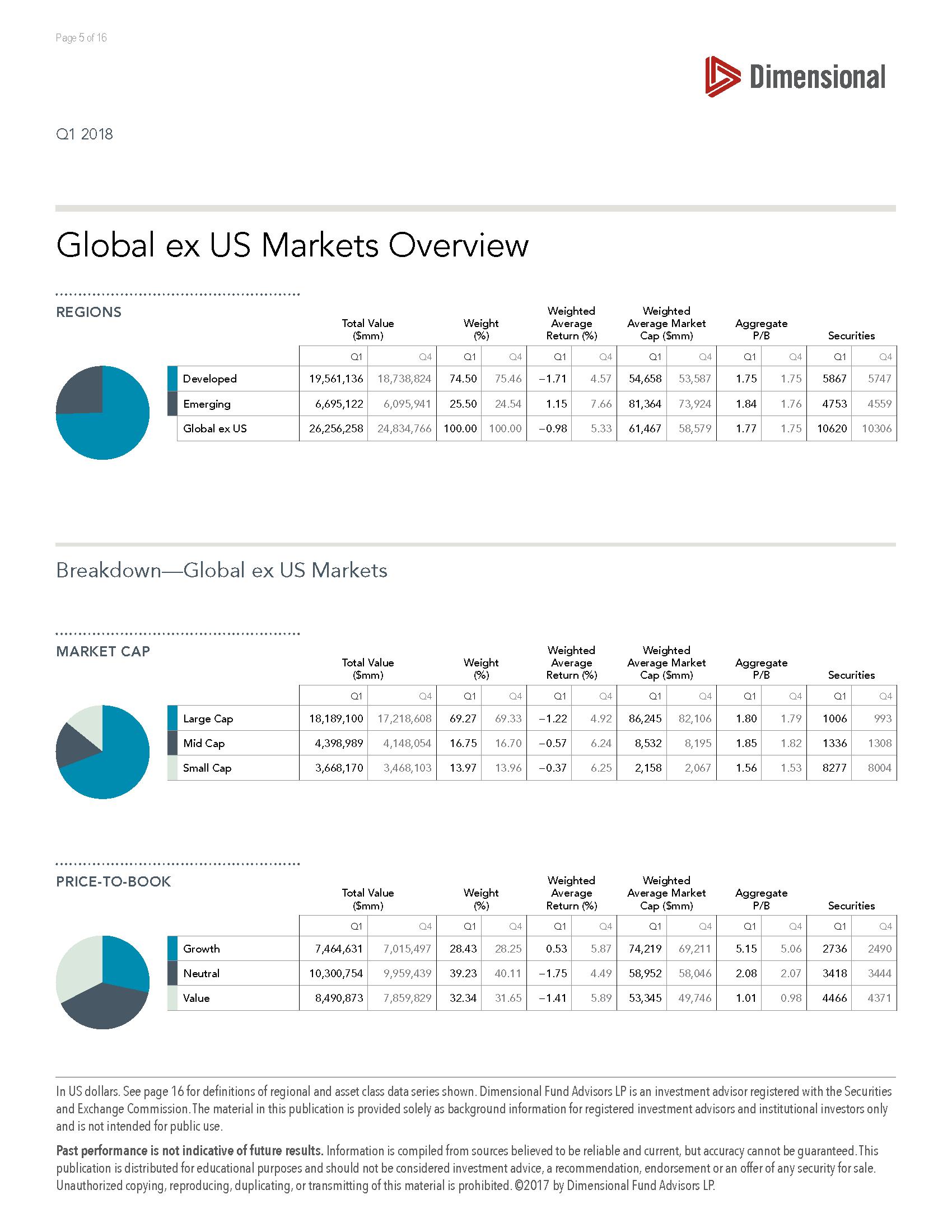 Global Market Breakdown - Q1 2018_Page_05