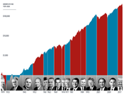How Much Impact Does the President Have on Stocks?