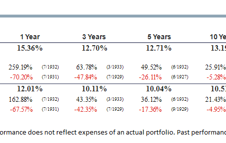 The Benefits of Diversifying Beyond US Total Market Indexes