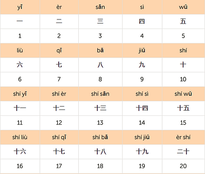 Chinese Numbers.png